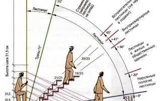 Угол наклона лестницы (уклона)