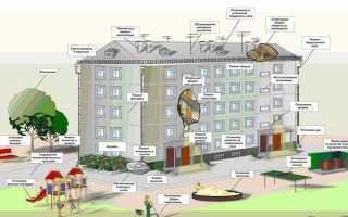 Жилищно-коммунальное хозяйство: структура, тарифы, виды выполняемых работ
