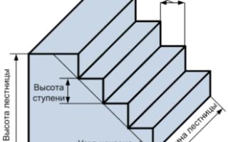 Как правильно спроектировать лестницу в дом?