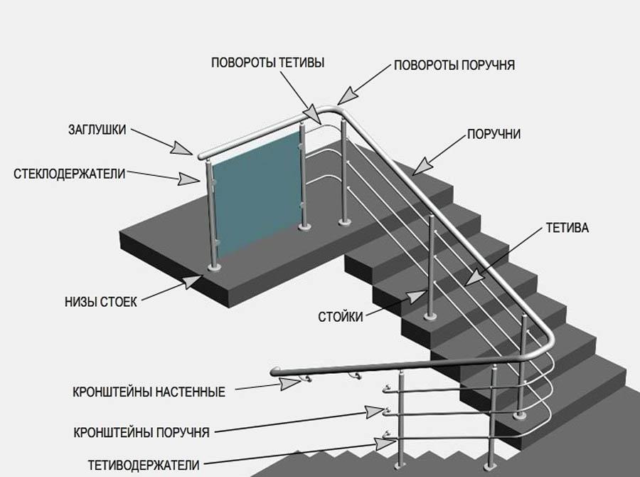 Элементы алюминиевых поручней