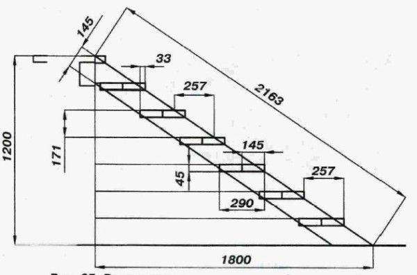 Схема лестницы на мансарду