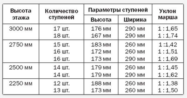 Таблица расчёта размеров ступеней