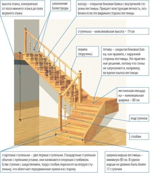 Из чего состоит мансардная лестница