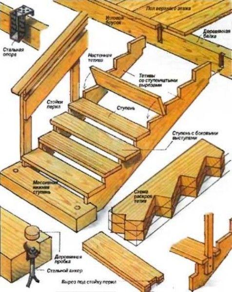 Элементы мансардной лестницы