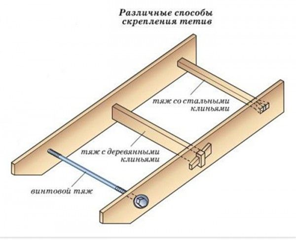 Схема выполнения стяжек