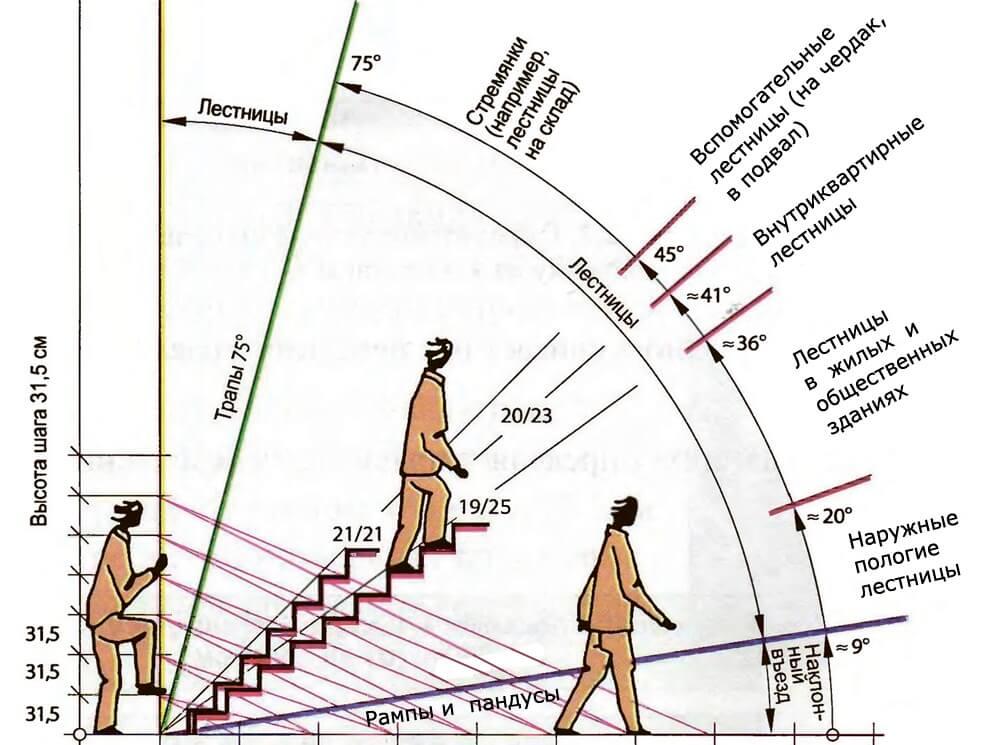 высота ступени лестницы