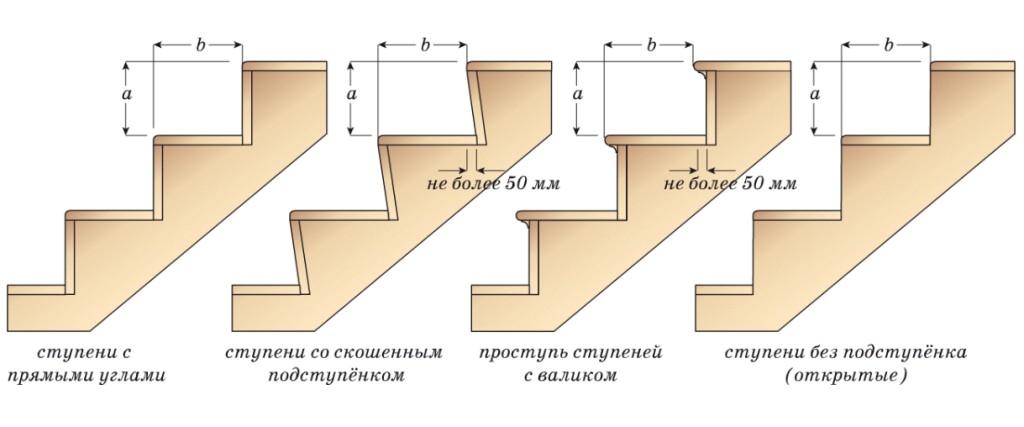 формы ступеней