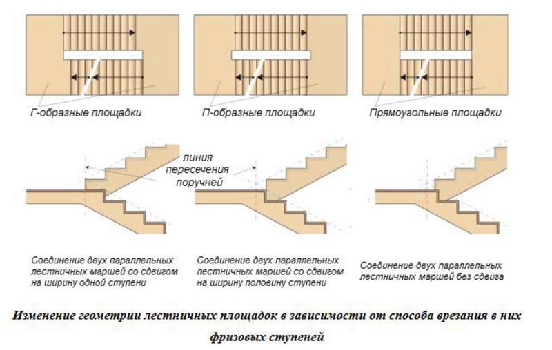 Площадки разных форм