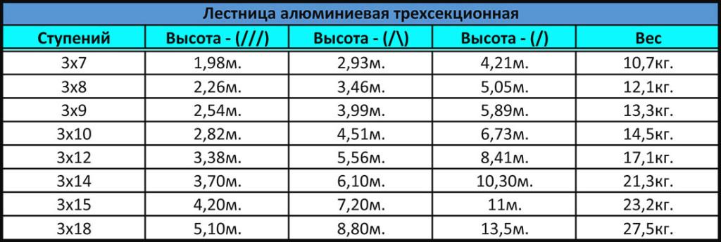 таблица-спецификация лестниц-стремянок трёхсекционных