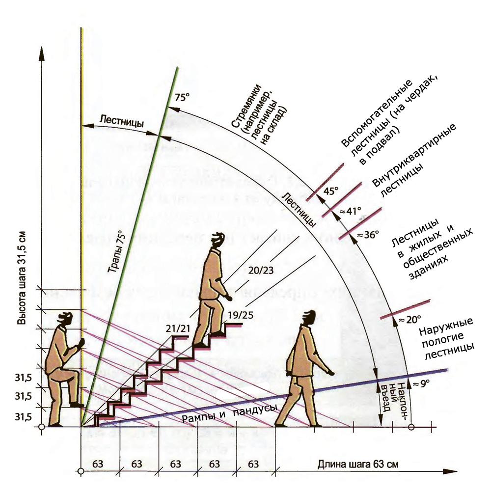 угол наклона лестниц