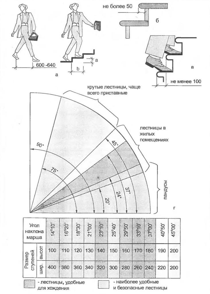 Размерности углов для лестницы