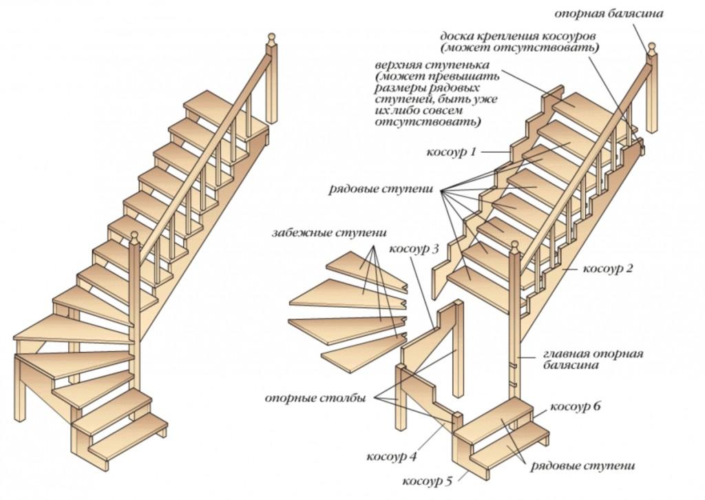 строение лестницы