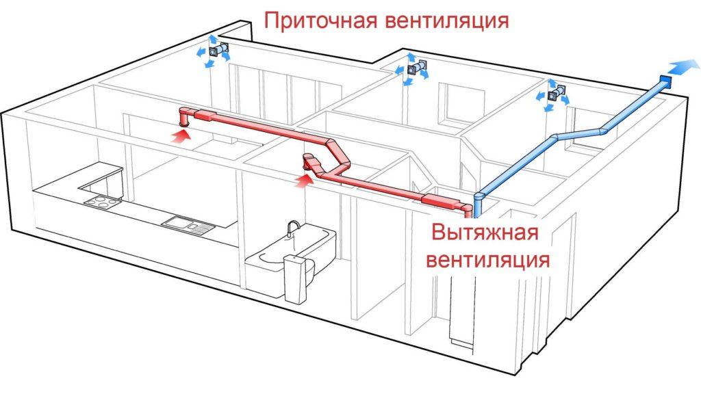 вентиляция помещения
