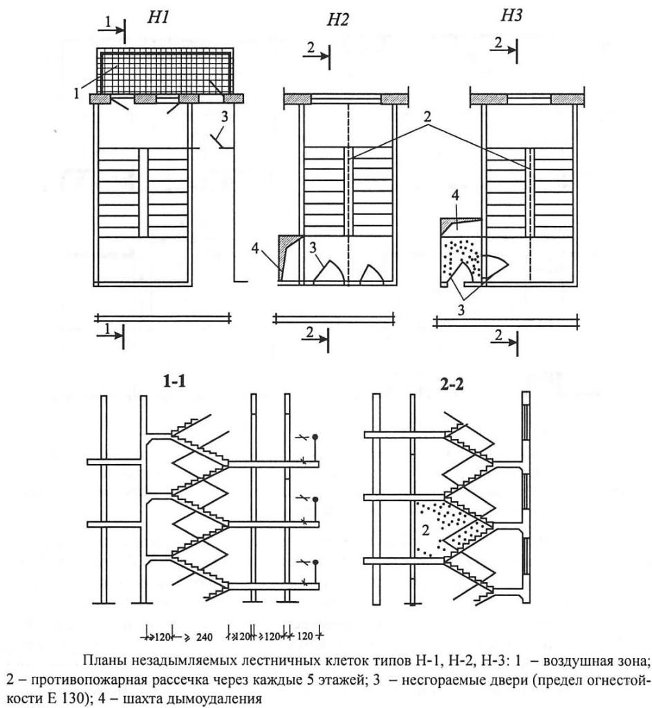 Схематическое изображение незадымляемых лестничных клеток