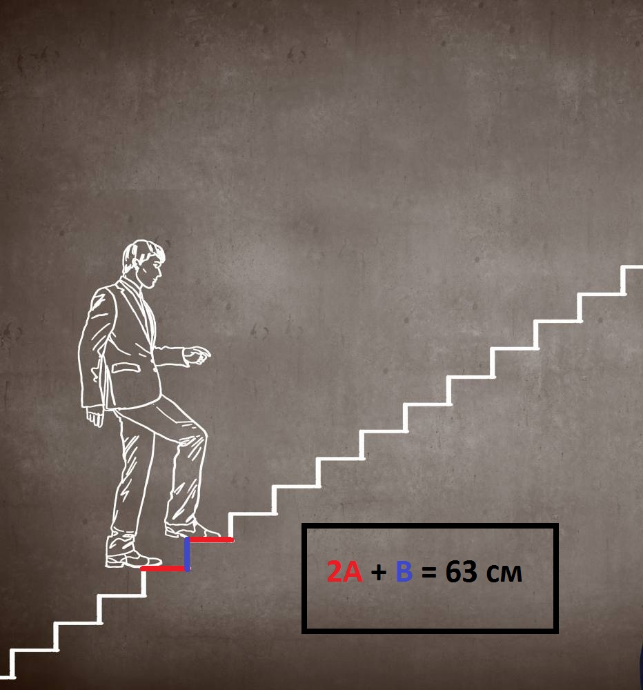размер шага