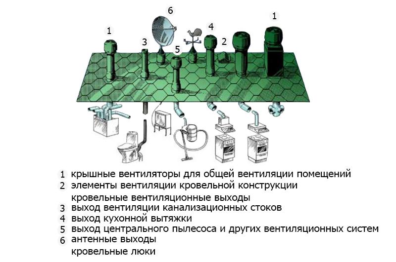 Вентиляционные узлы