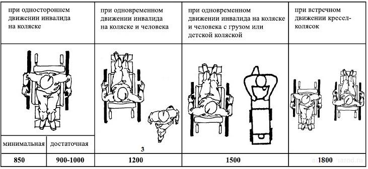 Варианты ширины пандуса для инвалидов