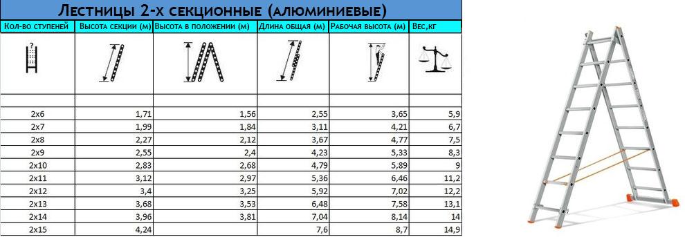 таблица-спецификация двухсекционных лестниц