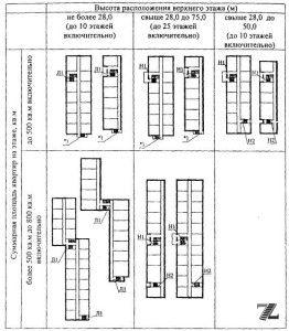 Схема расположения бездымных помещений